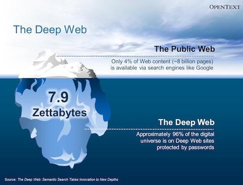 Estima-se que a Deep Web seja pelo menos 10 vezes maior que a web tradicional. Na lista de usuários estão governos, universidades de todo o mundo, e empresas multinacionais.